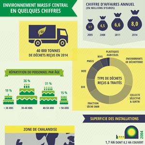 Chiffres-clés - Environnement Massif Central